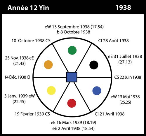 12-1938-annee12-yin