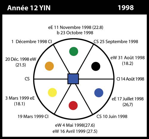 12-1998-annee12-yin