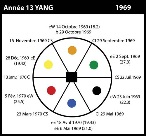 13-1969-annee13-yang