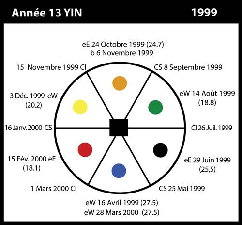 13-1999-annee13-yin