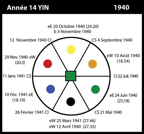 14-1940-annee14-yin