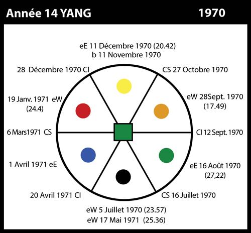 14-1970-annee14-yin