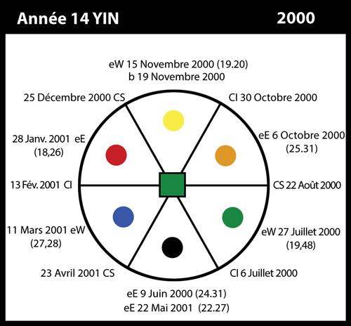 14-2000-annee14-yin