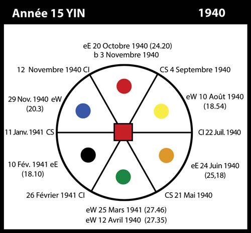 15-1940-annee15-yin