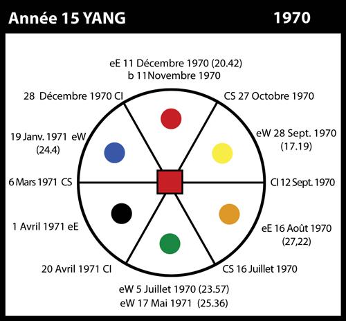 15-1970-annee15-yin