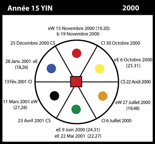 15-2000-annee15-yin
