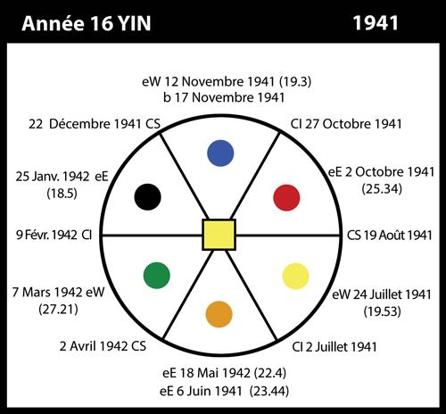 16-1941-annee16-yin