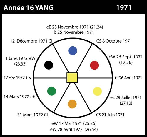 16-1971-annee16-yang