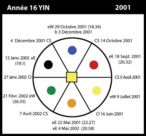 16-2001-annee16-yin