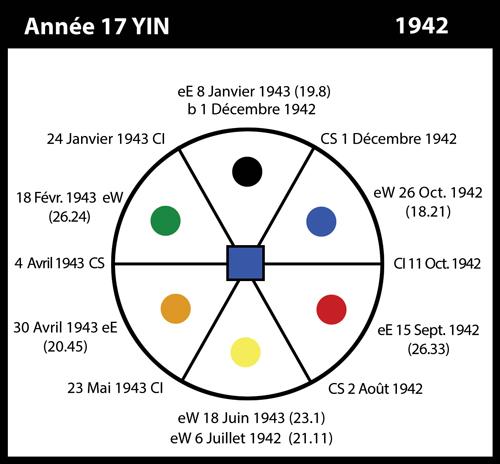 17-1942-annee17-yin