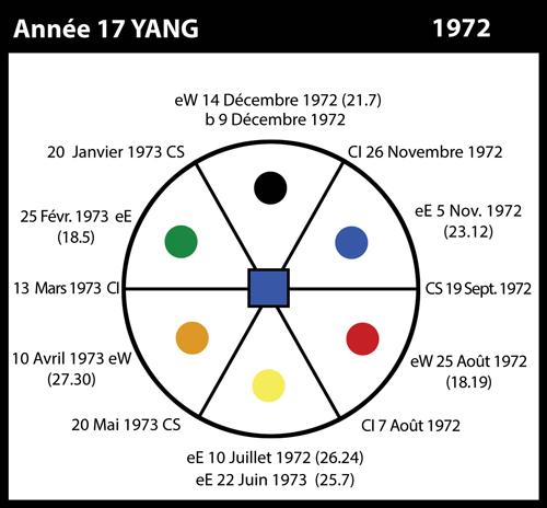 17-1972-annee17-yang