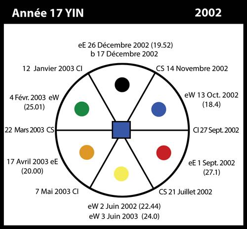 17-2002-annee17-yin