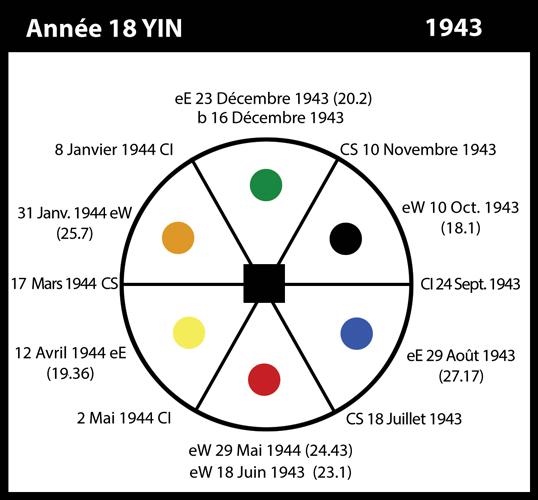 18-1943-annee18-yin