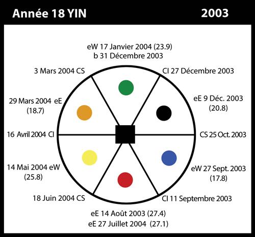 18-2003-annee18-yin