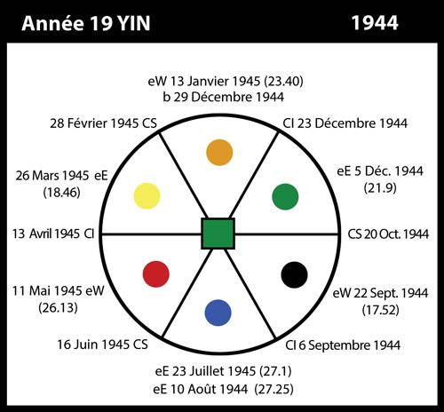 19-1944-annee19-yin