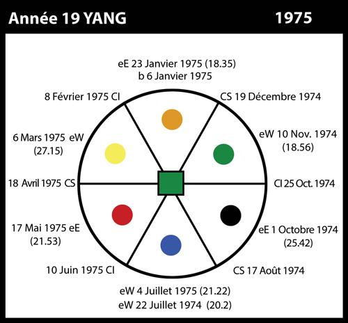 19-1975-annee19-yin