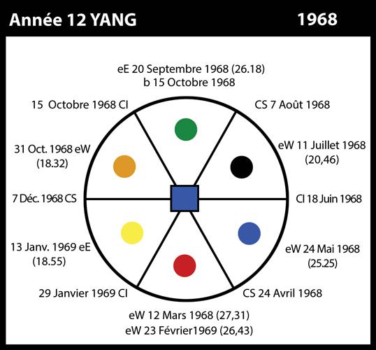 1968-annee12-yang