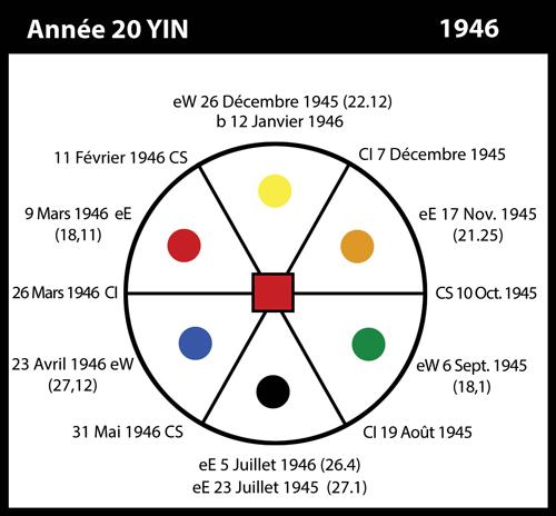 20-1946-annee20-yin