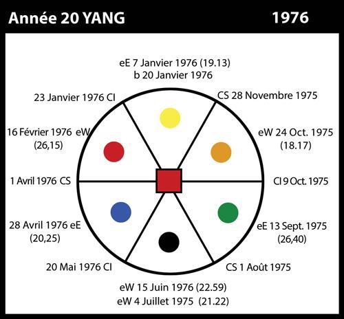 20-1976-annee20-yang