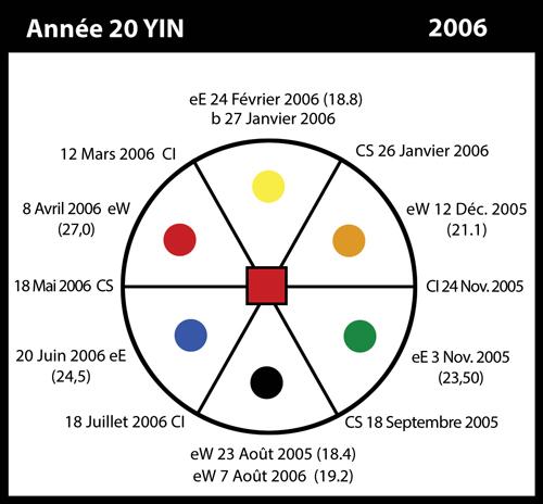 20-2006-annee20-yin