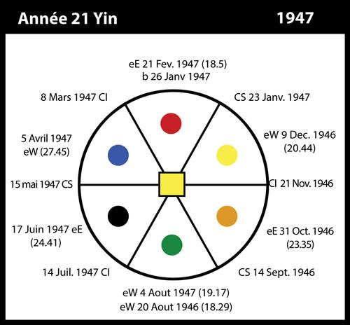 21-1947-annee21-yin