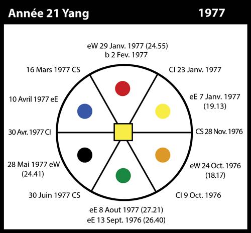 21-1977-annee21-yang