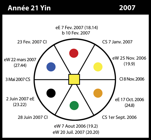 21)-2007-annee21-yin