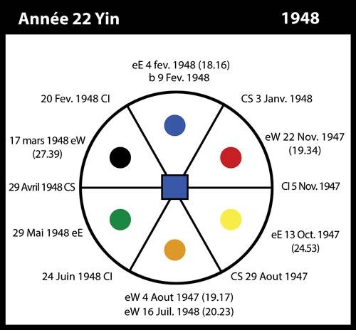 22-1948-annee22-yin