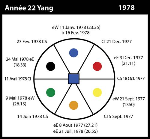 22-1978-annee22-yang