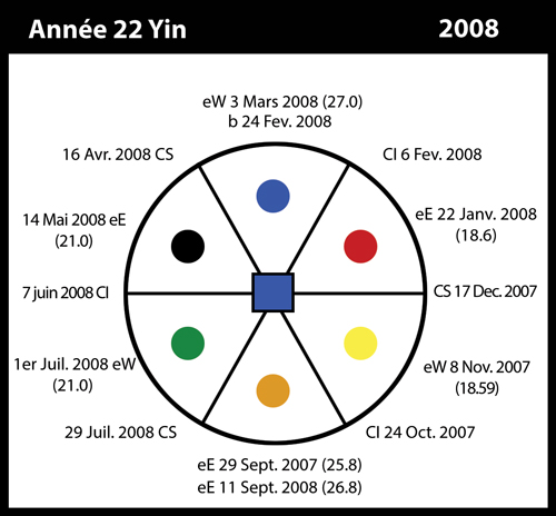 22-2008-annee22-yin