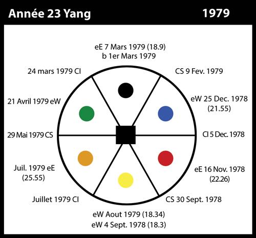 23-1979-annee23-yang
