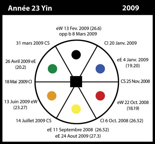 23-2009-annee23-yin