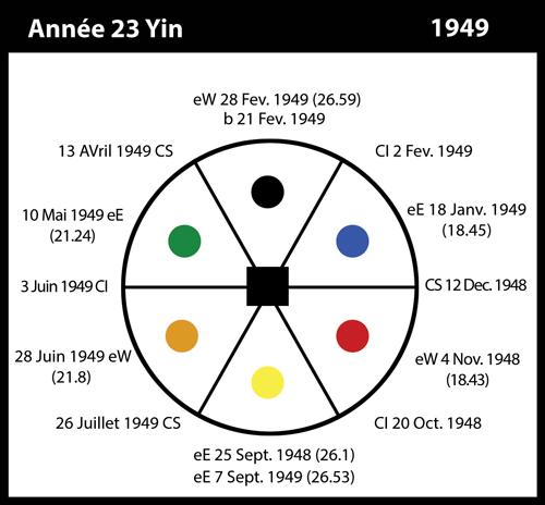 23_1949-annee23-yin