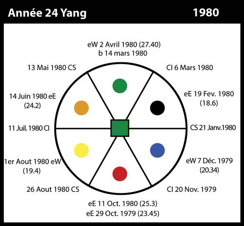 24-1980-annee24-yang