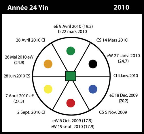 24-2010-annee24-yin
