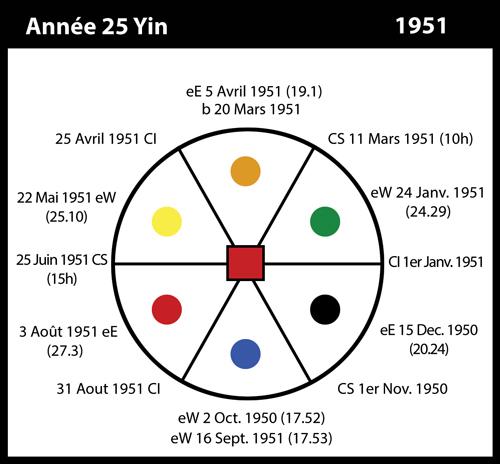 25-1951-annee25-yin