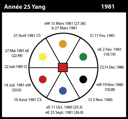 25-1981-annee25-yang