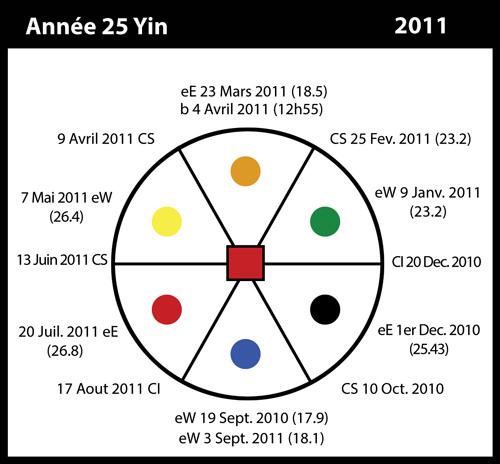 25-2011-annee25-yin
