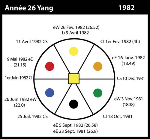 26-1982-annee26-yang
