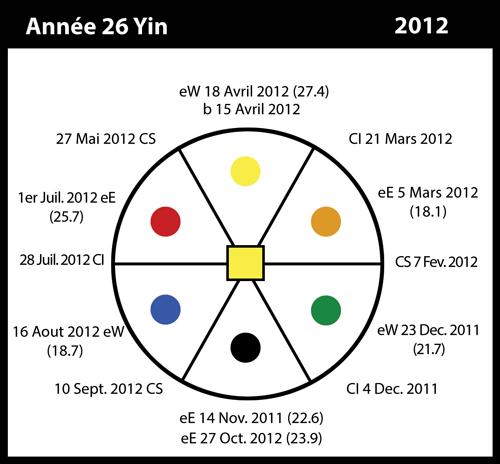 26-2012-annee26-yin