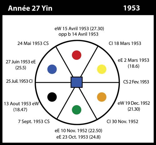 27-1953-annee27-yin