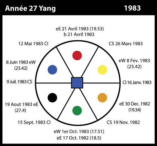 27-1983-annee27-yang