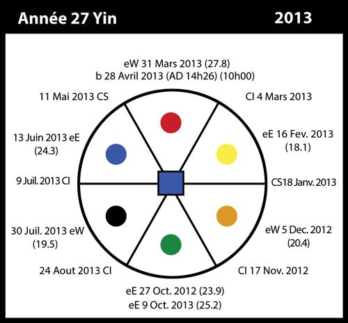 27-2013-annee27-yin