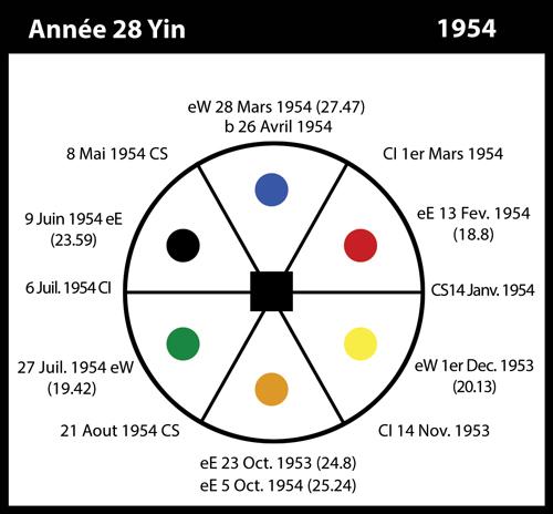 28-1954-annee28-yin