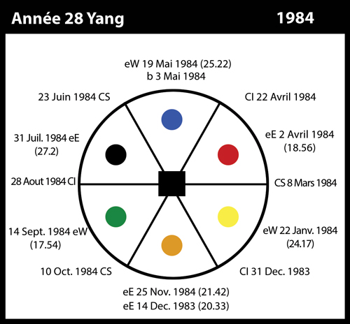 28-1984-annee28-yang