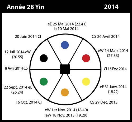 28-2014-annee28-yin