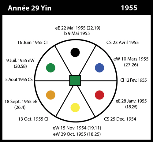 29-1955-annee29-yin