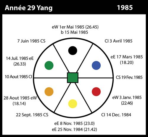 29-1985-annee29-yang