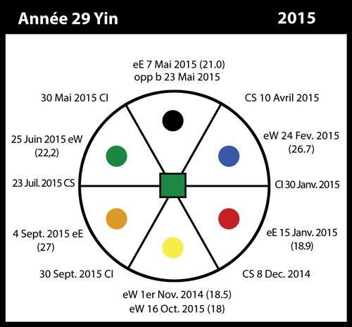 29-2015-annee29-yin