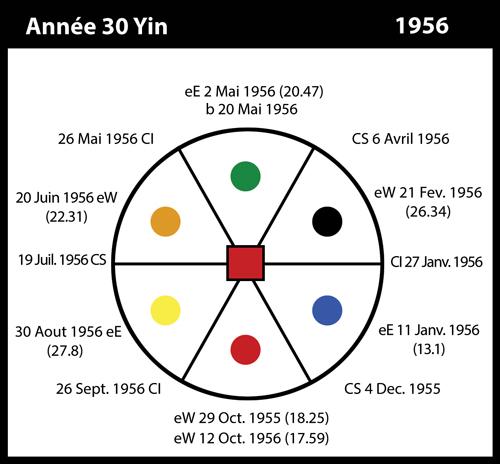 30-1956-annee30-yin